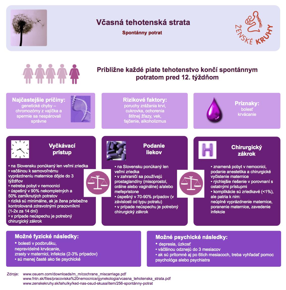 Infografika: Potrat
